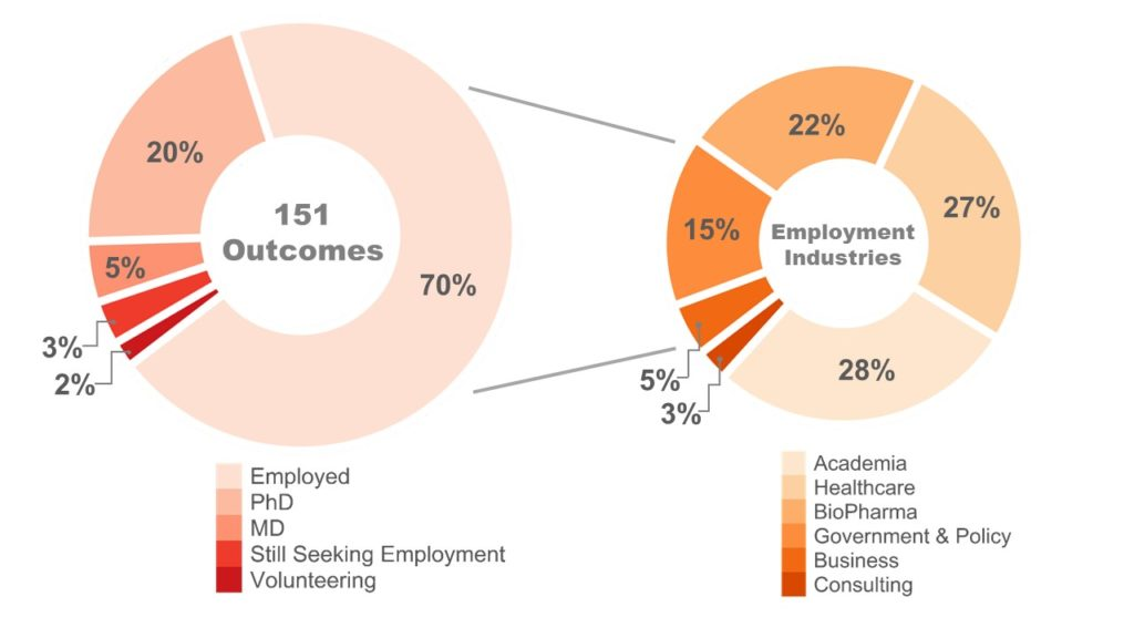 70% of the graduates were employed. 20% of the graduates went to a PhD program. 5% of the graduates went to a MD program. 3% of the graduates were seeking employment. 2% of the graduates were volunteering.  Of the 70% that were employed, 28% went into Academia, 27% went into Healthcare, 22% went into BioPharma, 15% went into Government & Policy, 5% went into Business, and 3% went into Consulting.